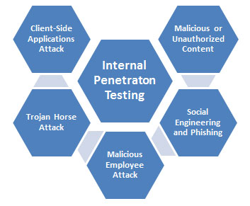 Internal Penetration Testing